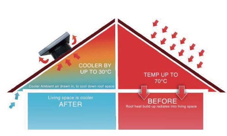 FW1147 FA Solar Powered Roof Attic Ventilator Fan FA-W80 (With Installation In PAHANG)